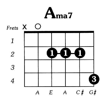 A Major 7 Guitar Chord