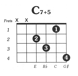 C7 augmented 5 Guitar Chord