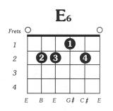 E6 Chord