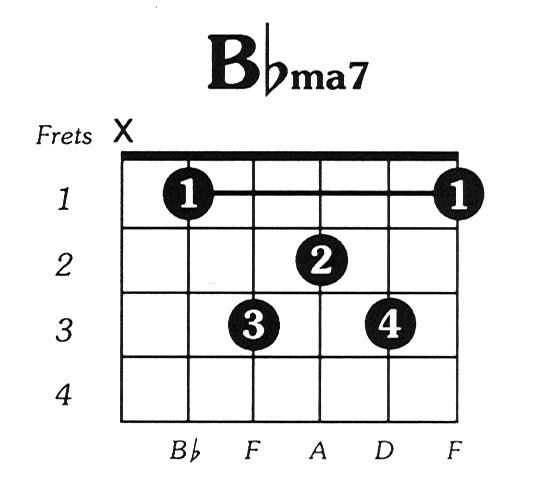 Bflat Major 7 Guitar Chord