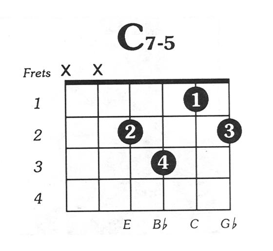 C7 diminished 5 Guitar Chord