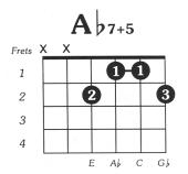 Aflat7 augmented 5 Guitar Chord