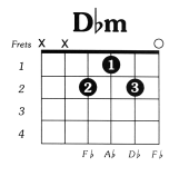 Dflatmin Guitar Chord