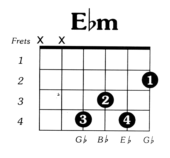 Eflatmin Guitar Chord