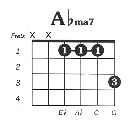 Aflat Major 7 Guitar Chord