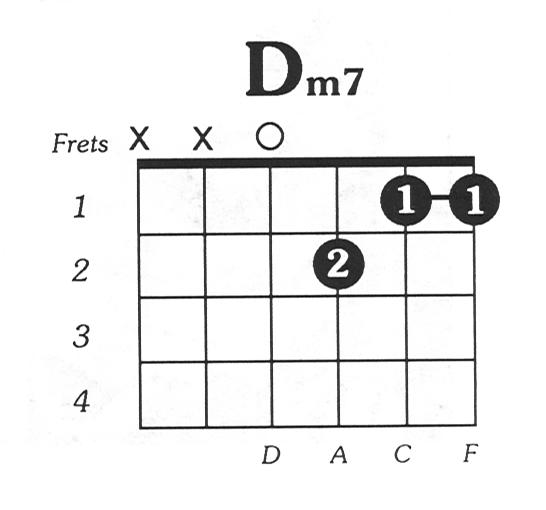 Dmin7 Guitar Chord