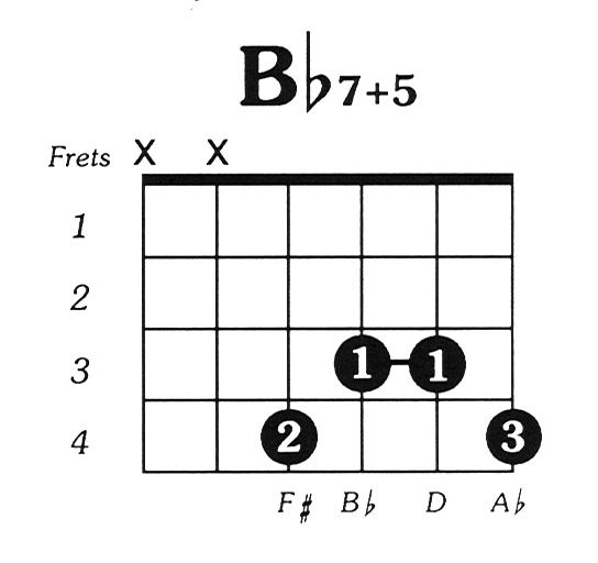 Bflat7 augmented 5 Guitar Chord