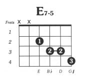 E7 dimimished Guitar Chord