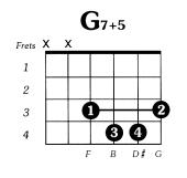 G7 augmented 5 Guitar Chord