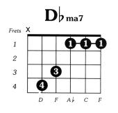 Dflat Major 7 Guitar Chord