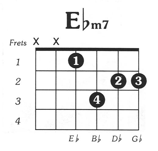 Eflatmin7 Guitar Chord