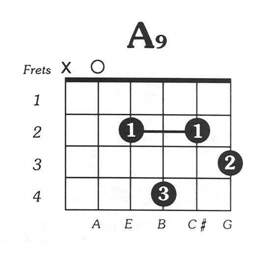 A9 Guitar Chord