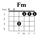 Fmin Guitar Chord