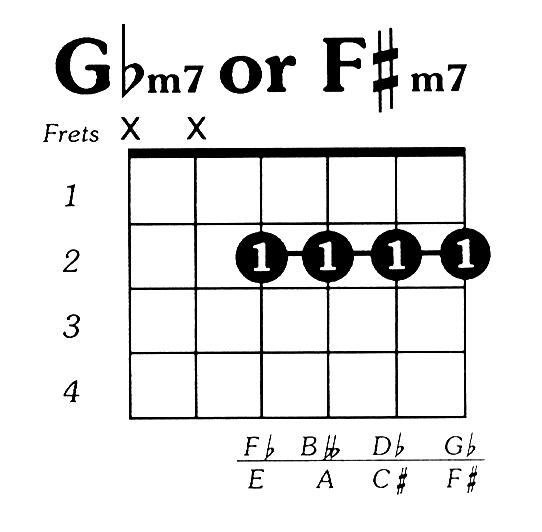 Fsharpmin7 Guitar Chord