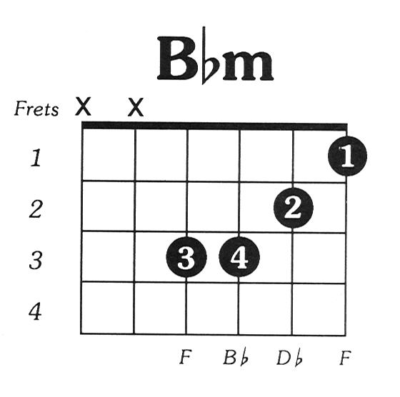 Bflatmin Guitar Chord