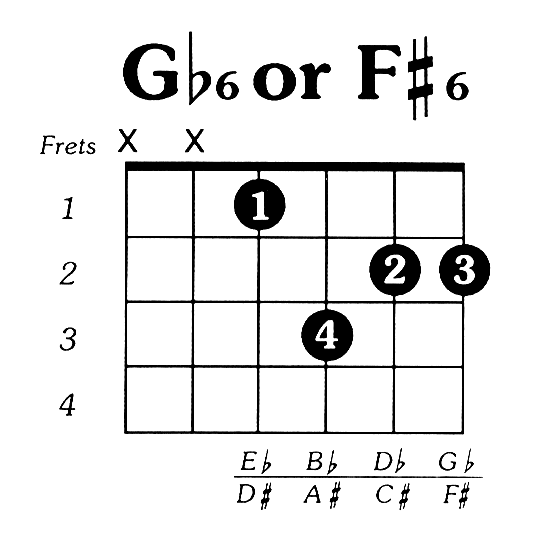 Fsharp6 Guitar Chord