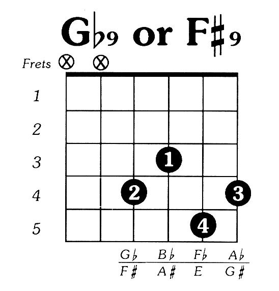 Fsharp9 Guitar Chord