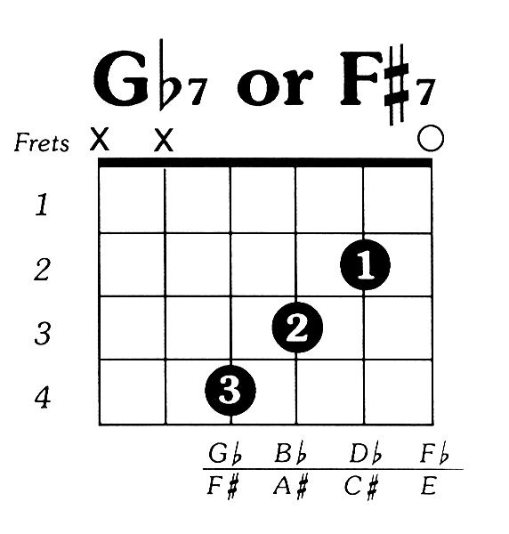 Fsharp7 Guitar Chord