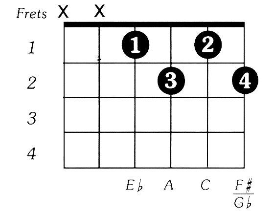 Eflatdim Guitar Chord