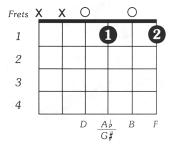Bdim Guitar Chord