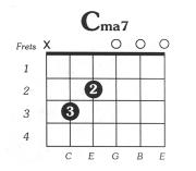 C Major 7 Guitar Chord