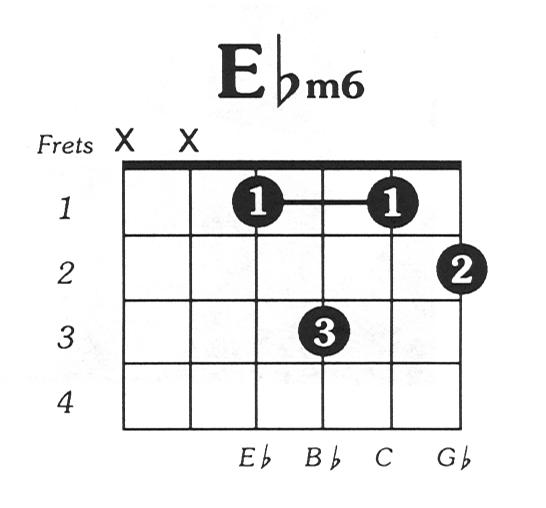 Eflat minor 6 Guitar Chord