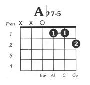 Aflat7dim5 Guitar Chord