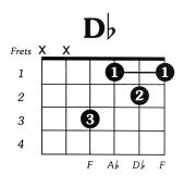 Dflat Major Guitar Chord