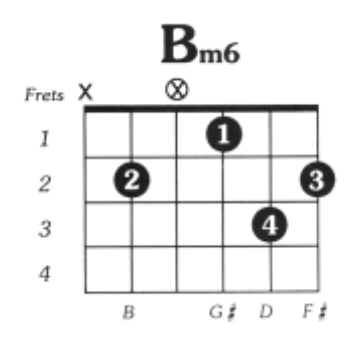 B minor 6 guitar chord