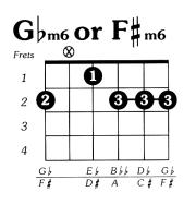 Fsharp minor 6 guitar chord