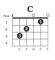 Acoustic Guitar Chords: Free Guitar Chord Chart
