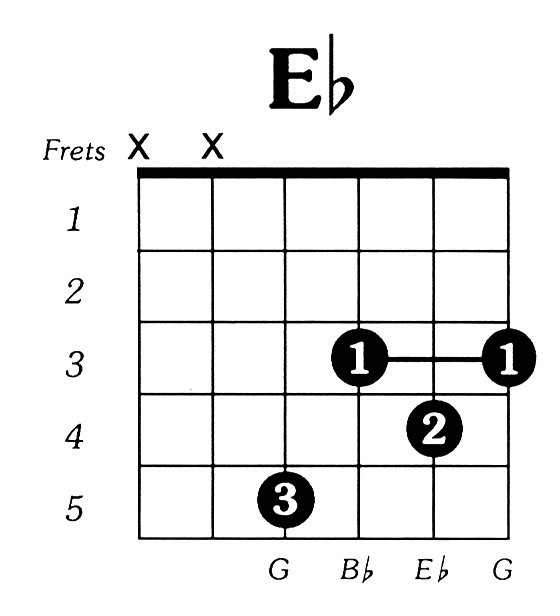 Eflat Major Guitar Chord