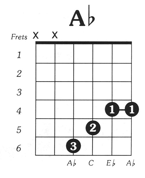 Aflat Major Guitar Chord