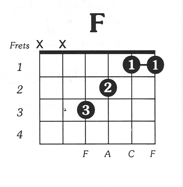 F Major Guitar Chord