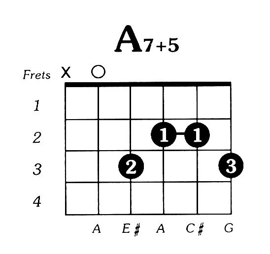 Guitar guitar chords acoustic : A7aug5 Guitar Chord