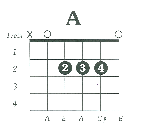 A Major Guitar Chord Diagram - DIY Enthusiasts Wiring Diagrams •