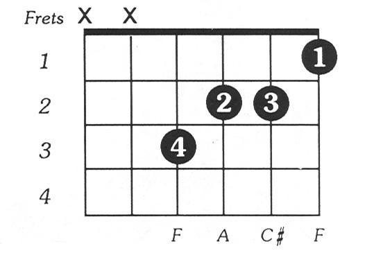 Aaug Guitar Chord