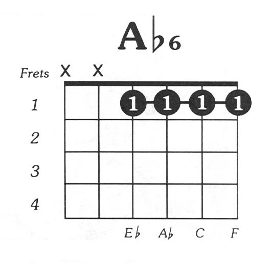 Aflat6 Guitar Chord