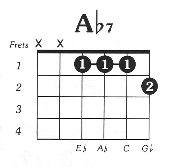 Aflat7 Guitar Chord