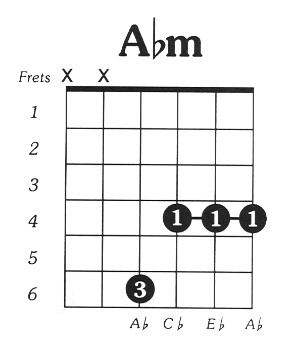 Aflatmin Guitar Chord