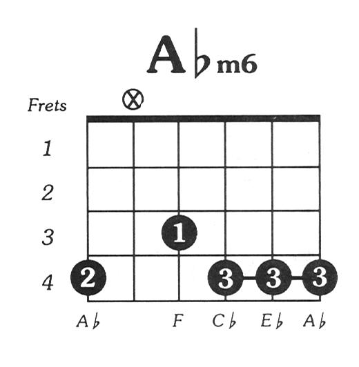 Aflat minor 6 guitar chord