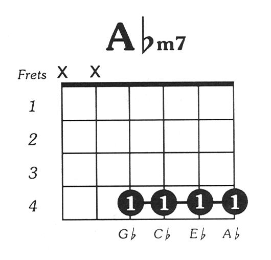 Aflatmin7 Guitar Chord