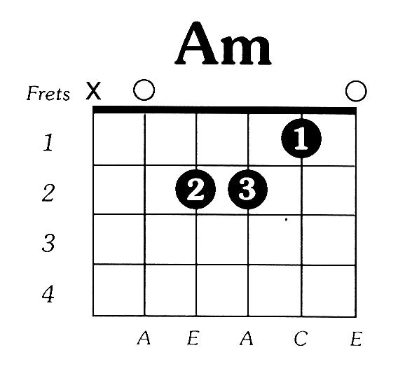 Amin Guitar Chord