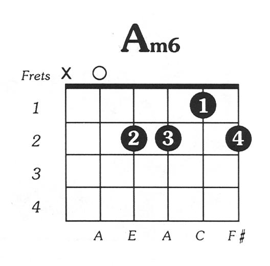A minor 6 guitar chord