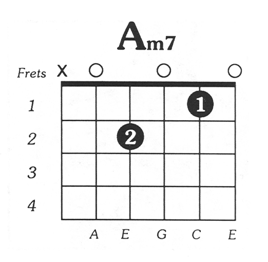 Alternative Names: A minor 7, Am7 Amin7 Guitar Chord