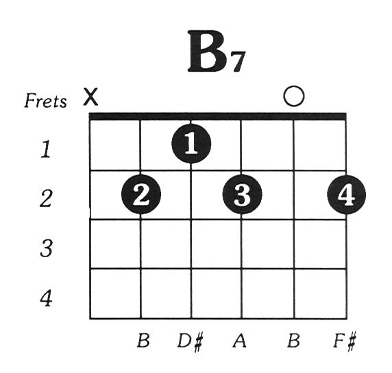 Guitar guitar chords b7 : B7 Guitar Chord
