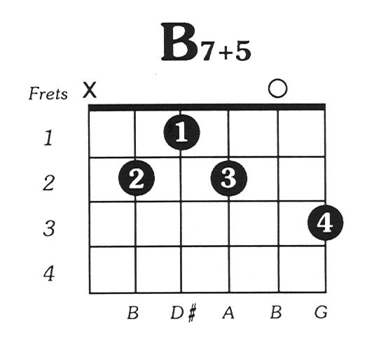 B7 augmented 5 Guitar Chord