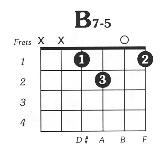 B7dim5 Guitar Chord