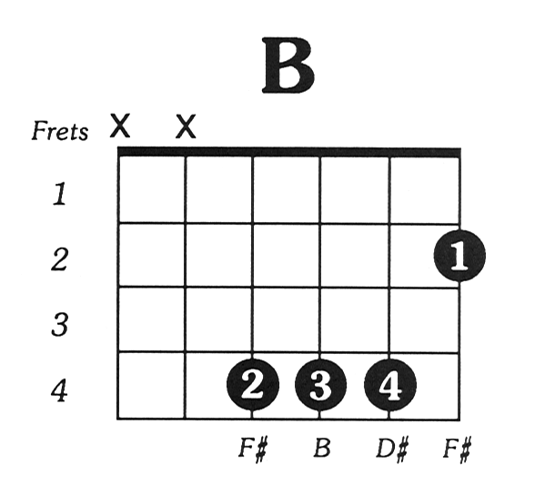 B chord on acoustic guitar
