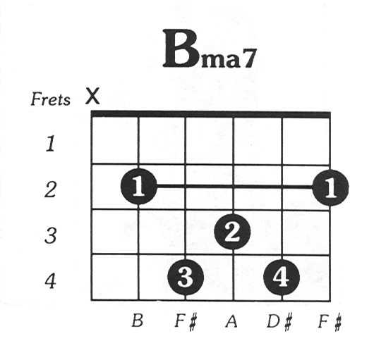 D Major 7 Guitar Chord Choice Image Guitar Chord Chart With Finger